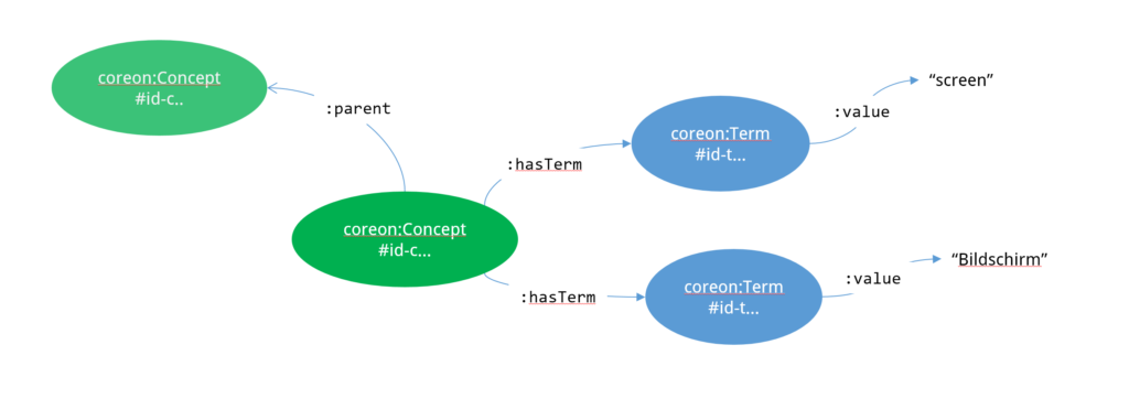 Representing concepts and terms as an RDF graph